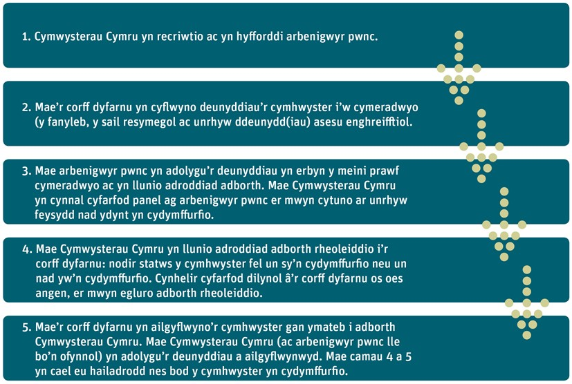 Approvals diagram in Welsh