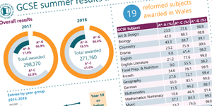 Regulator warns against 'simplistic' GCSE comparisons